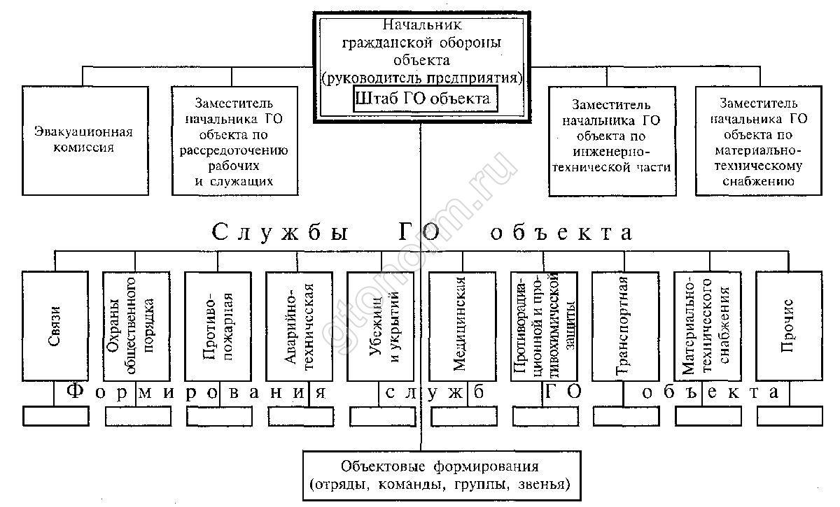 План гражданской обороны предприятия образец — zamanbap. Kg.