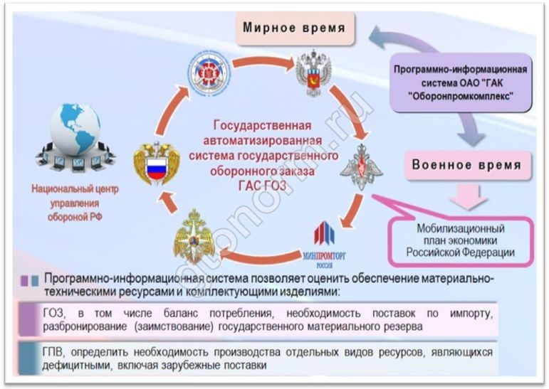 помнить том, механизмы реализации концепции совершенствования мобилизационной подготовки экономики билеты билеты МОСКВА