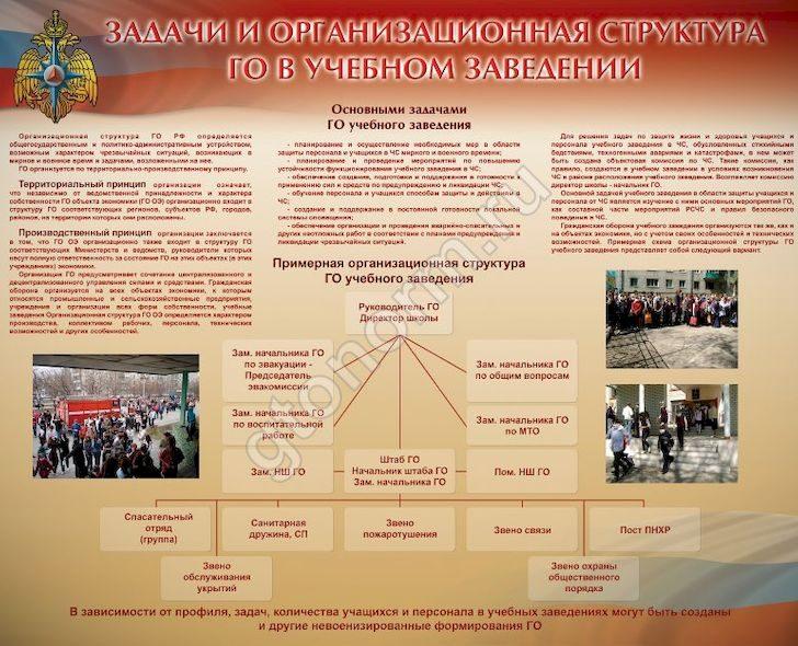 Гражданская оборона в организациях: схема